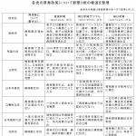 2017衆院選各党の原発政策(3紙報道を整理)