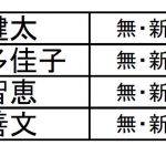 原発廃炉訴えた候補が愛媛県議補選で当選